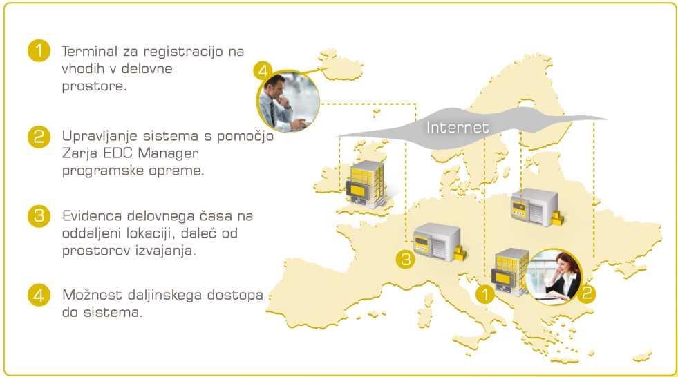 Varnost Kranj - Slika prikazuje sistem regulacije delovnega časa